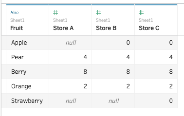 See the difference between NULL and 0 in the tab