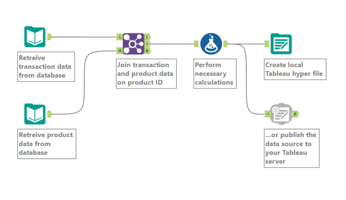 Exporting a workflow when sharing insights in Alteryx