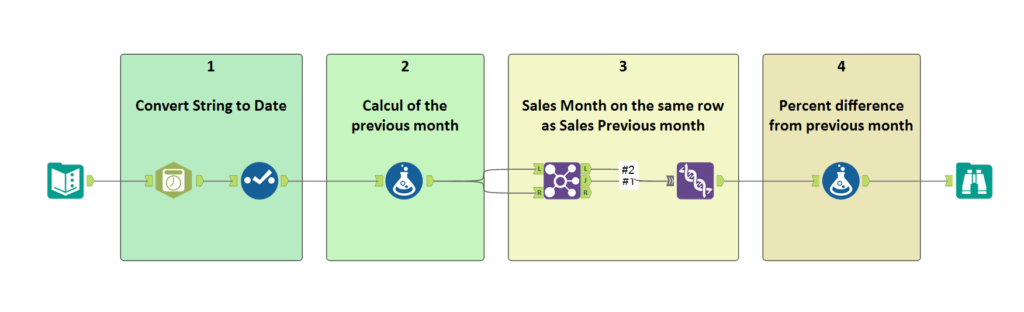 Alteryx workflow - how to build a Month-to-Month