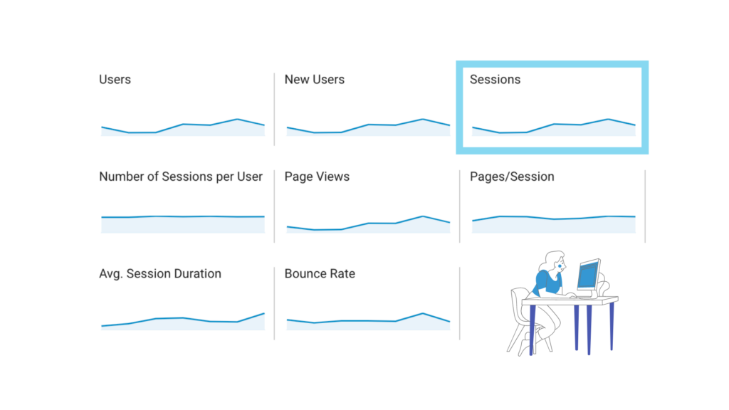 Sessions is always mistaken for pageviews. This is why you need to add it in your Google Analytics Dashboard
