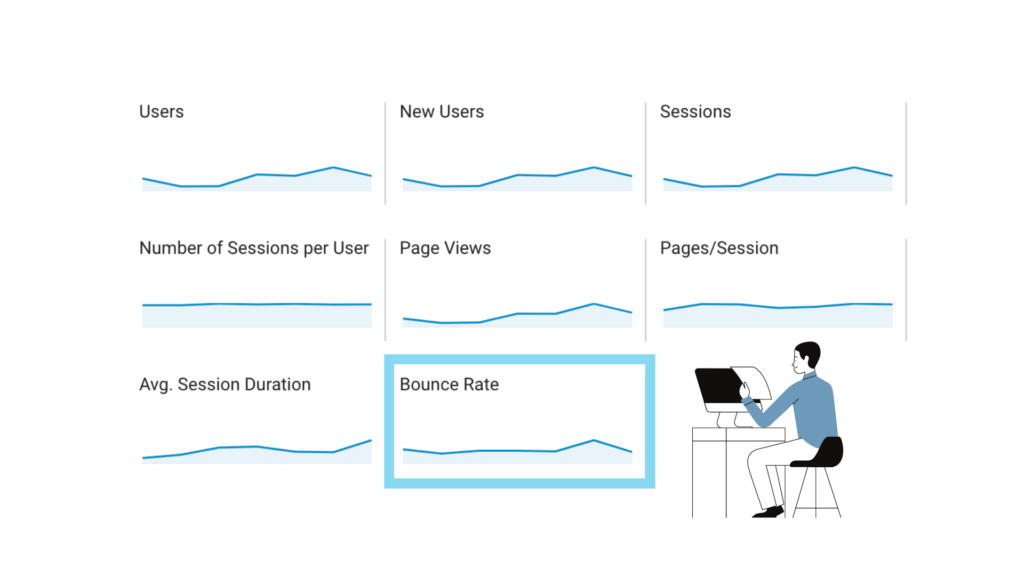 You need to include bounce rate data in your google analytics dashboard